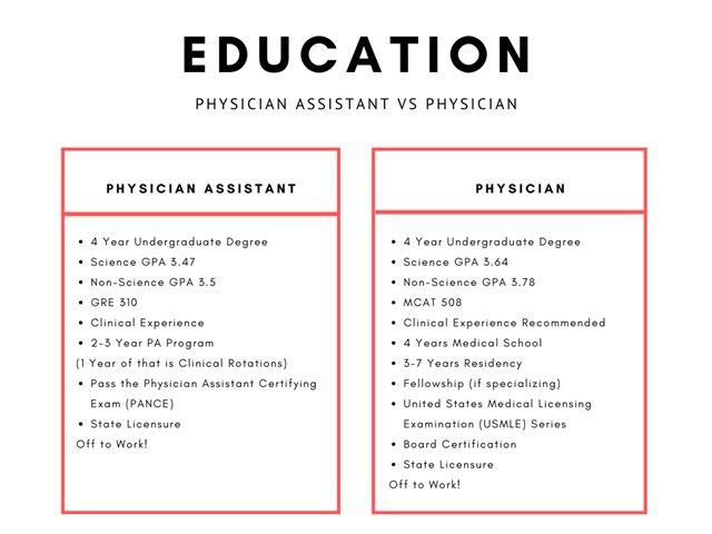 PA vs MDs